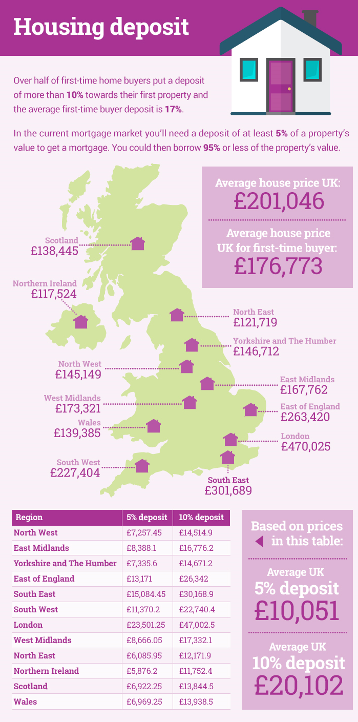 what future house prices might look like infographic