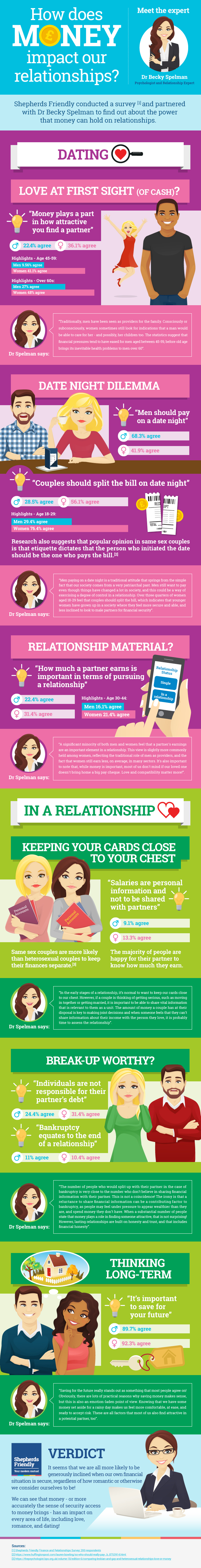 infogrphic how does money impact your relationship
