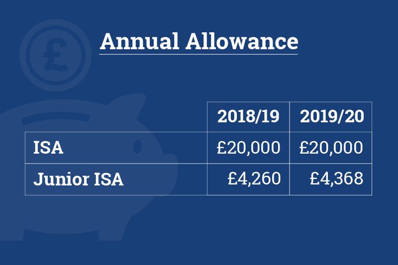 ISA allowance 2019/20