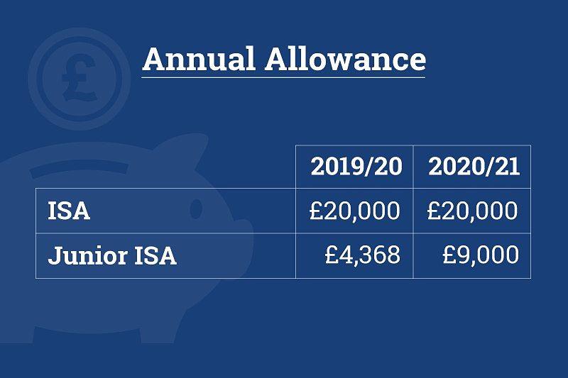ISA allowance 2020/21